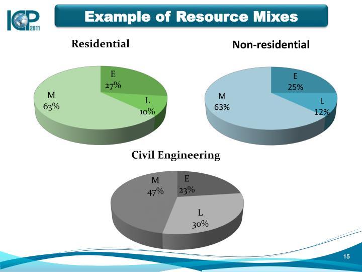 Example of Resource Mixes