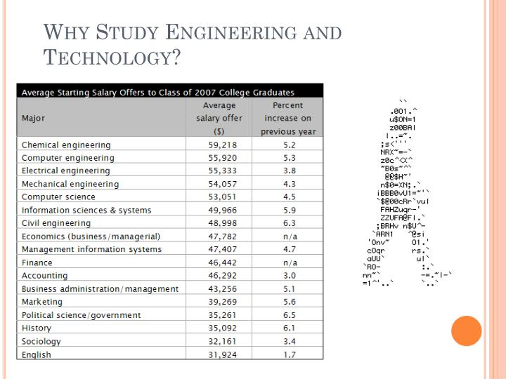 Why Study Engineering and Technology?