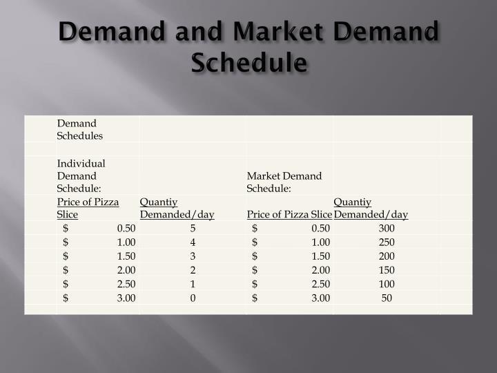 Demand and Market Demand Schedule