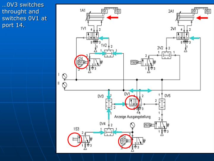 …0V3 switches throught and switches 0V1 at port 14.