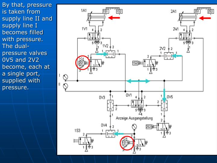 By that, pressure is taken from supply line II and supply line I becomes filled with pressure. The dual-pressure valves 0V5 and 2V2 become, each at a single port, supplied with pressure.