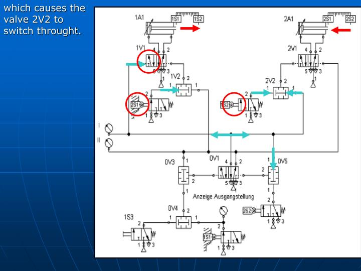 which causes the valve 2V2 to switch throught.