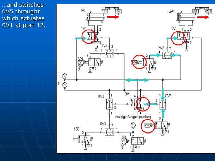 …and switches 0V5 throught which actuates 0V1 at port 12.