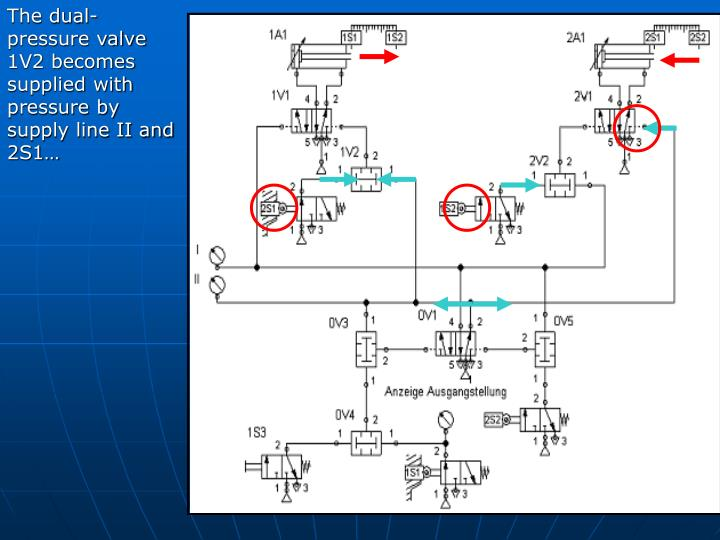 The dual-pressure valve 1V2 becomes supplied with pressure by supply line II and 2S1…