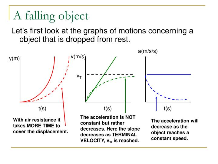 A falling object
