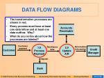 data flow diagrams15