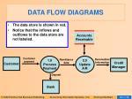 data flow diagrams17