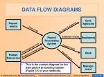 data flow diagrams21