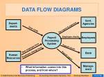 data flow diagrams22