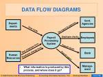 data flow diagrams23