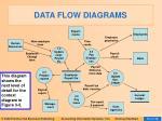 data flow diagrams24