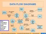 data flow diagrams25
