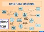 data flow diagrams26