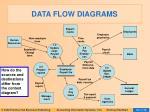 data flow diagrams27