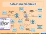 data flow diagrams29