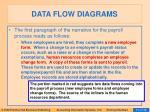 data flow diagrams40