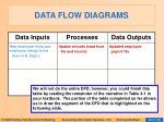 data flow diagrams45