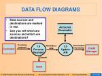 data flow diagrams5