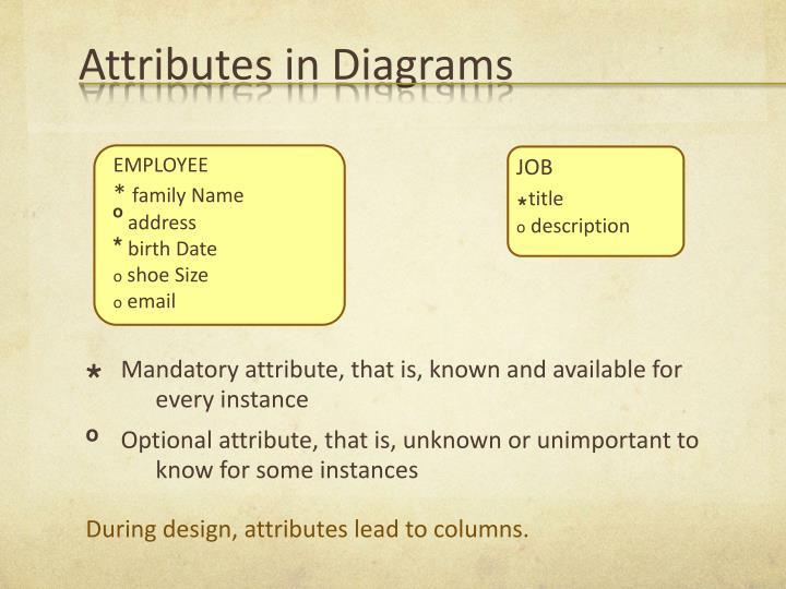 Attributes in Diagrams