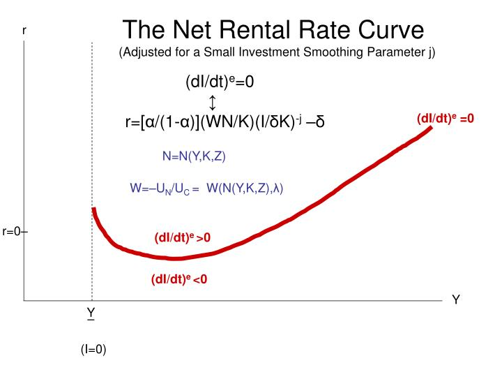 The Net Rental Rate Curve