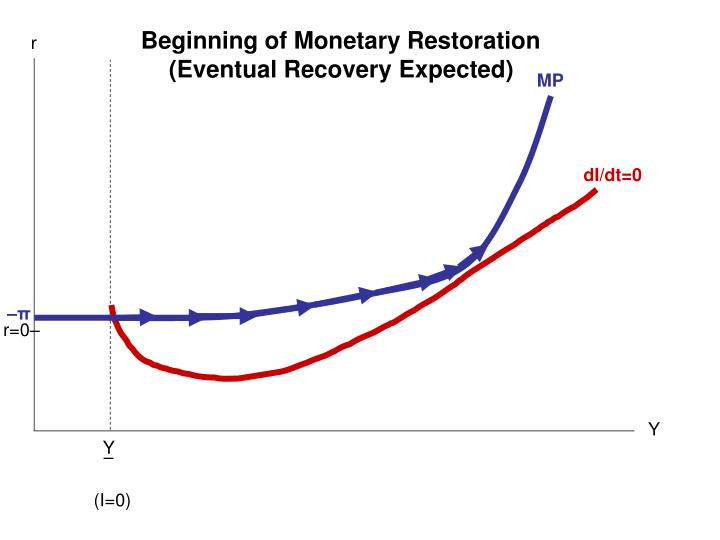 Beginning of Monetary Restoration