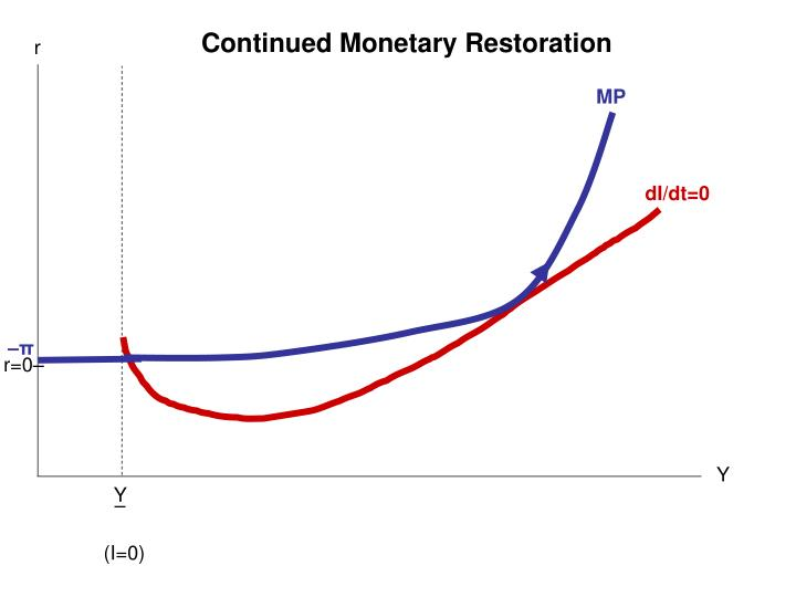 Continued Monetary Restoration