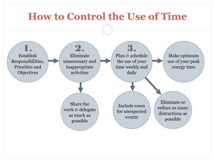 How to Control the Use of Time