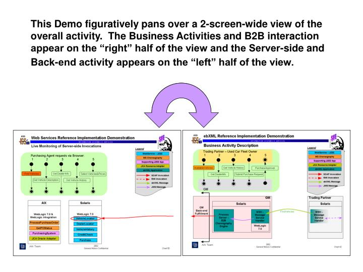 This Demo figuratively pans over a 2-screen-wide view of the overall activity.  The Business Activit...