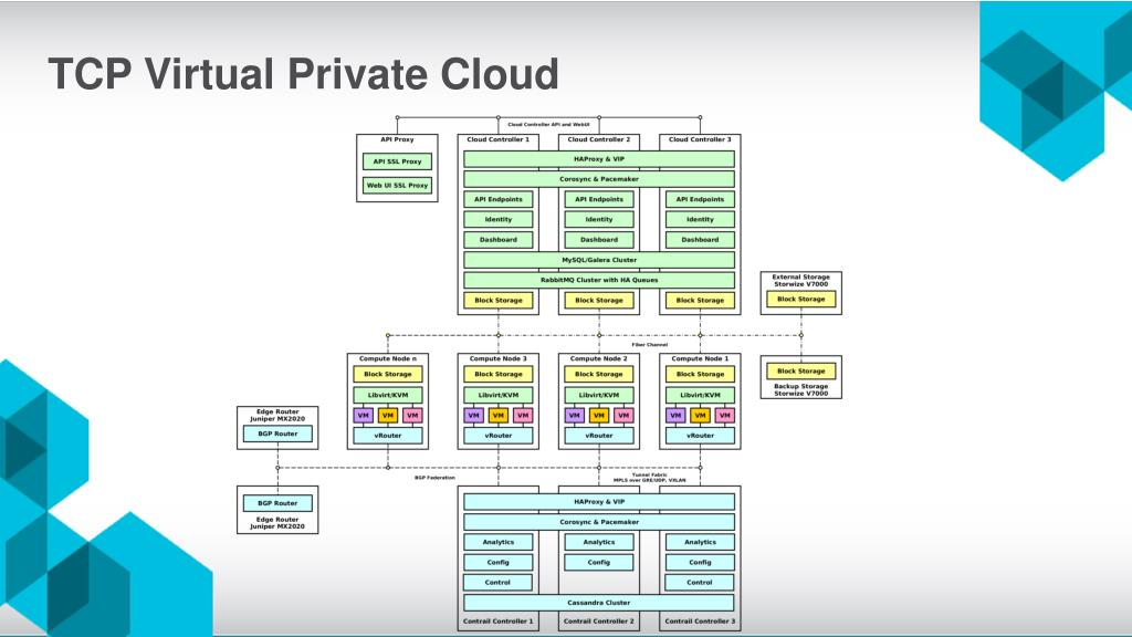 PPT - OpenStack High Availability PowerPoint Presentation
