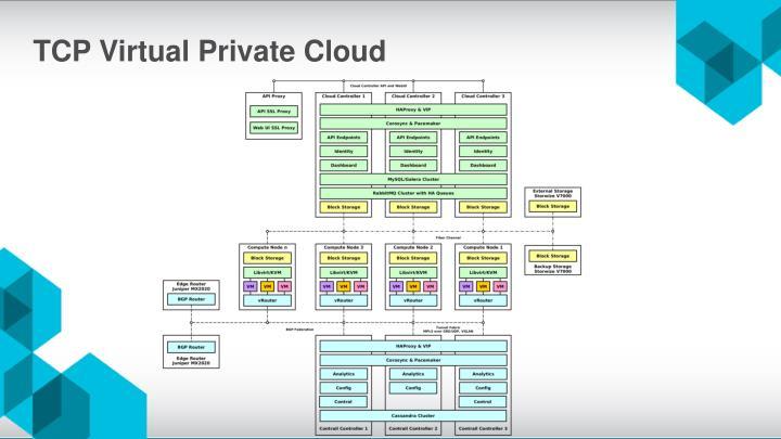 TCP Virtual Private Cloud