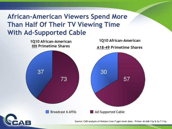 african american viewers spend more than half of their tv viewing time with ad supported cable n.