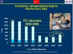 potential opium production in south east asia