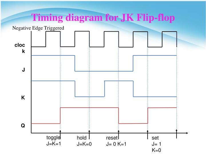 Ppt - Jk Flip-flop Powerpoint Presentation