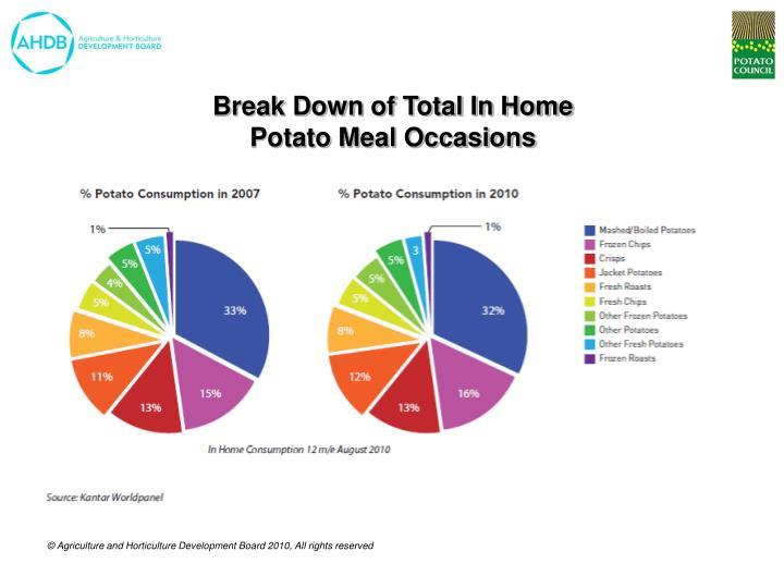 Break Down of Total In Home