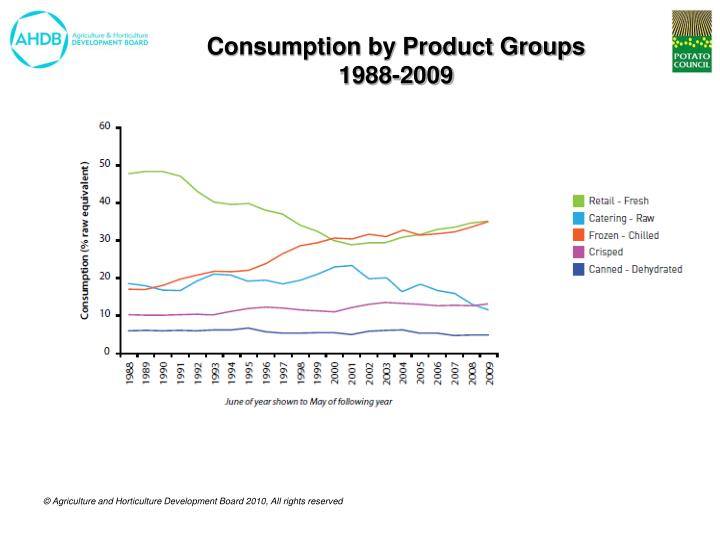 Consumption by Product Groups