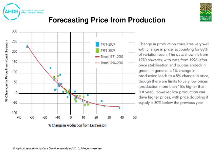 Forecasting Price from Production