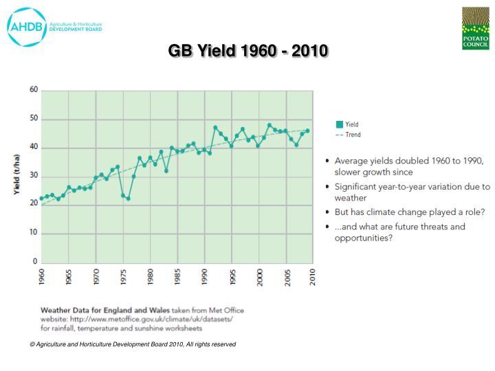 GB Yield 1960 - 2010