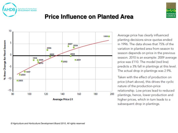 Price Influence on Planted Area