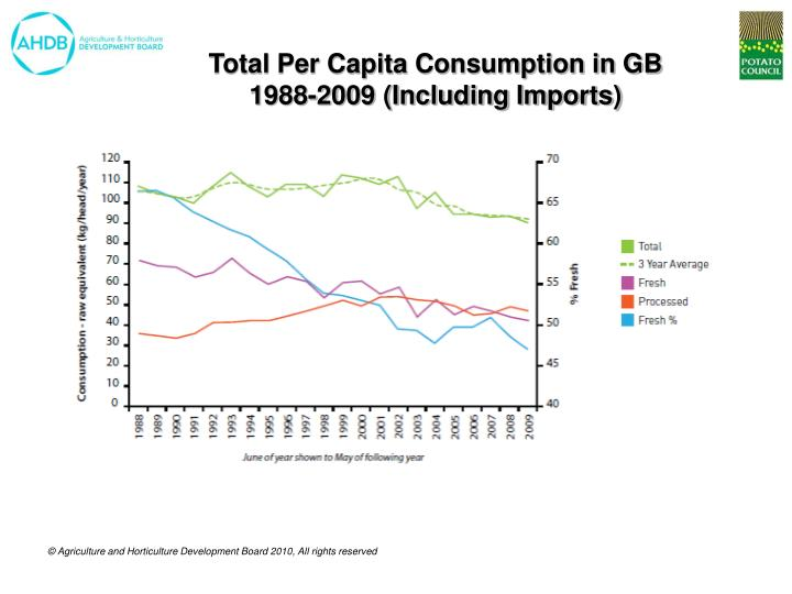 Total Per Capita Consumption in GB