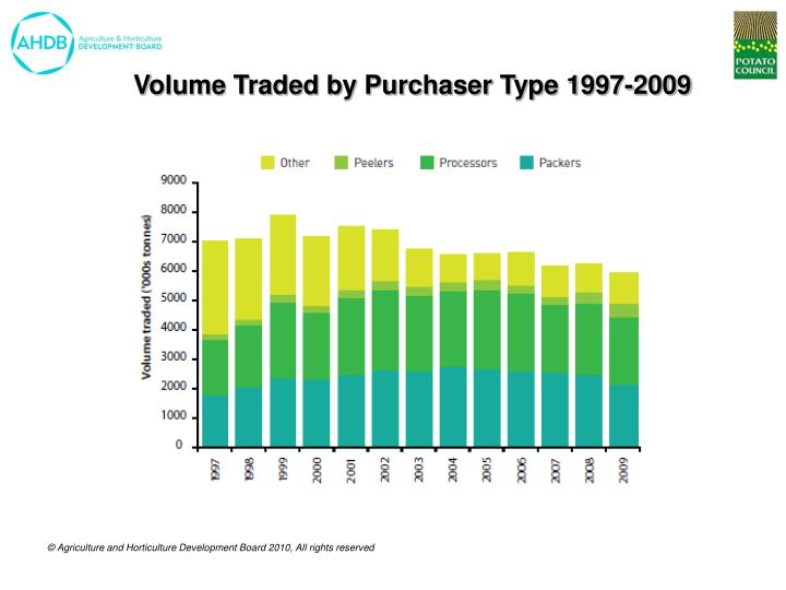 Volume Traded by Purchaser Type 1997-2009