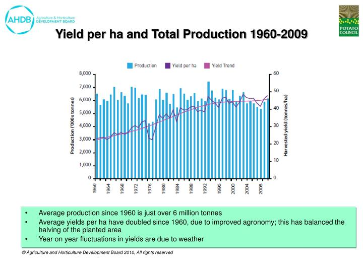 Yield per ha and Total Production 1960-2009