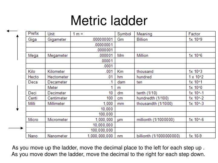 Metric ladder