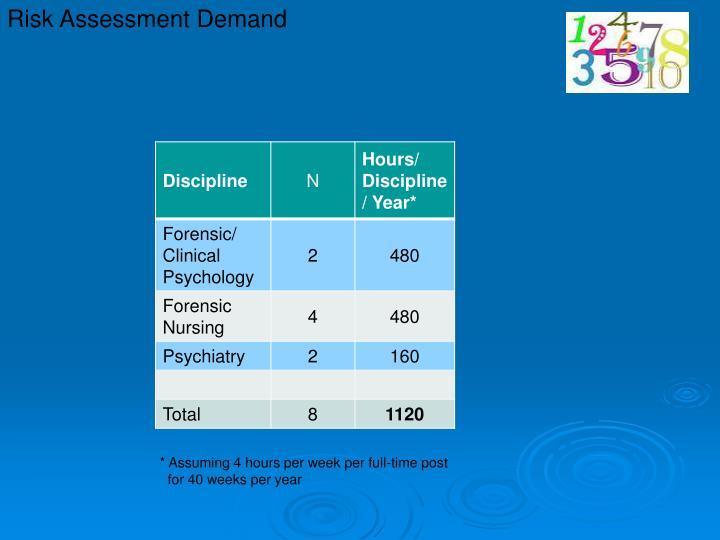 Risk Assessment Demand
