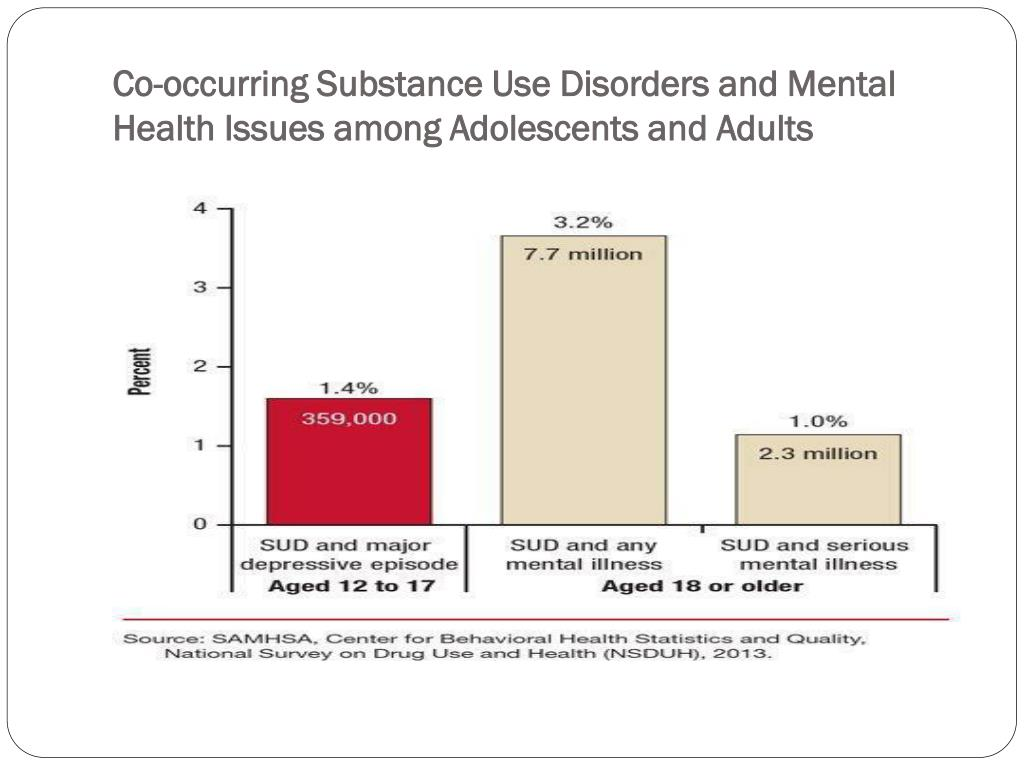 PPT - Child/Youth & Co-Occurring Disorders PowerPoint ...