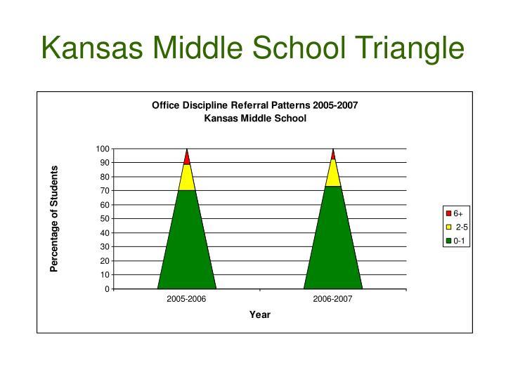 Kansas Middle School Triangle