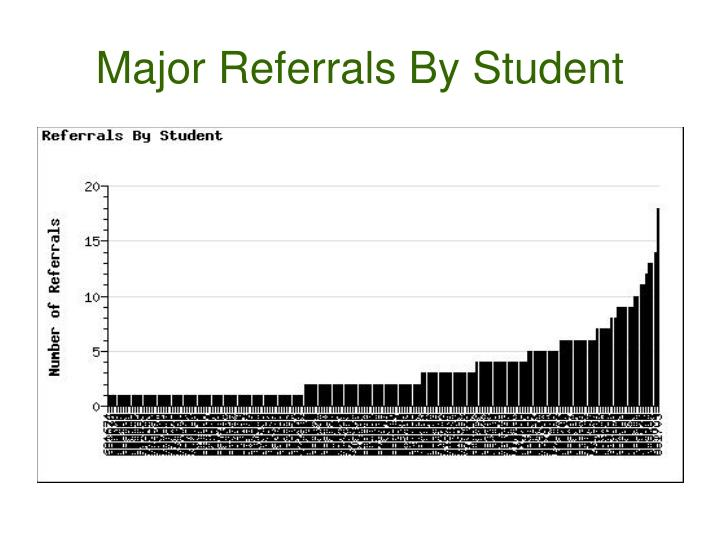 Major Referrals By Student