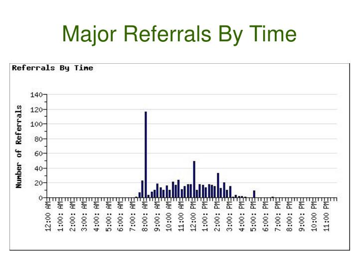 Major Referrals By Time