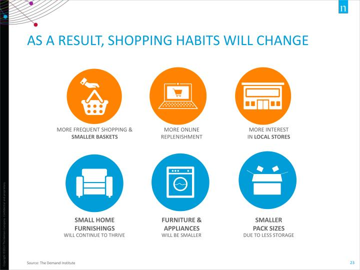 AS A RESULT, SHOPPING HABITS WILL
