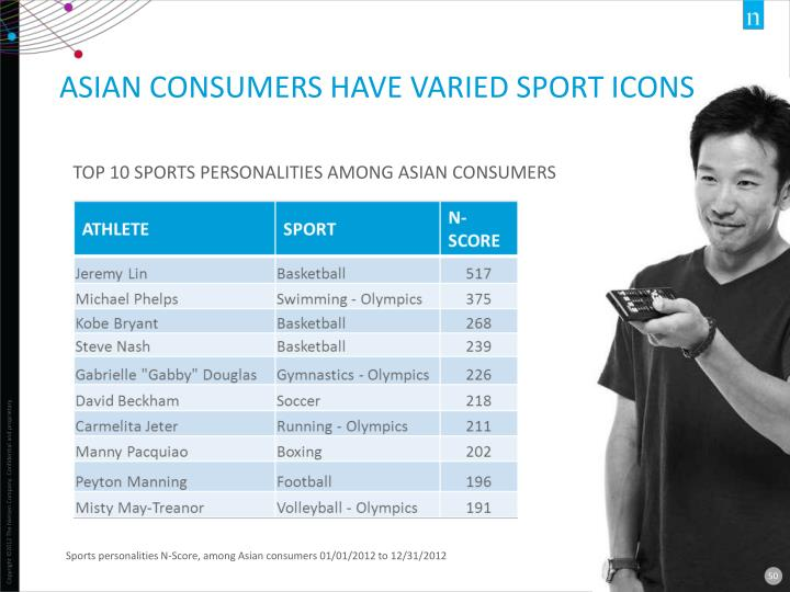 ASIAN CONSUMERS HAVE VARIED SPORT ICONS