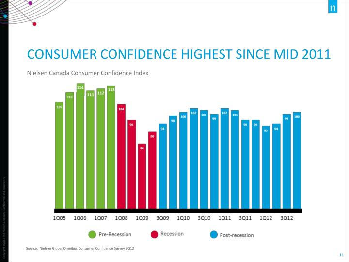 Consumer CONFIDENCE highest since mid 2011